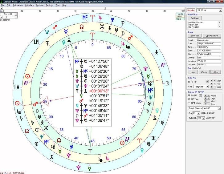 Software astrograme Uranian